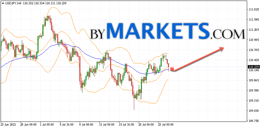 USD/JPY forecast Japanese Yen on July 27, 2021USD/JPY forecast Japanese Yen on July 27, 2021