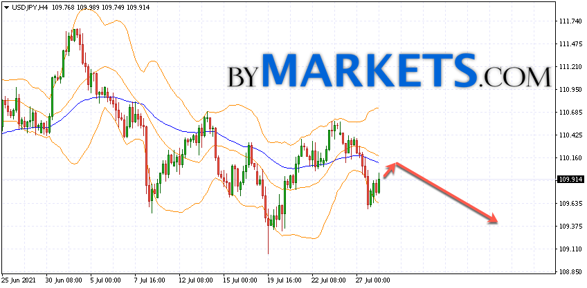 USD/JPY forecast Japanese Yen on July 29, 2021