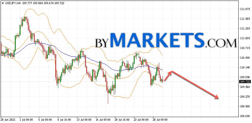 USD/JPY forecast Japanese Yen on July 30, 2021