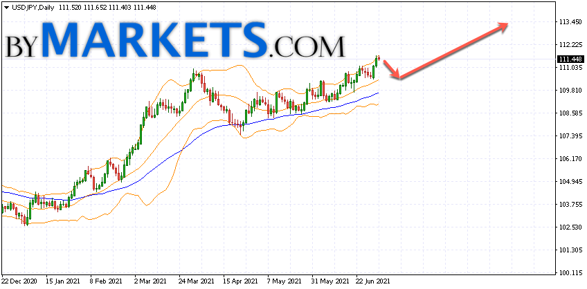 USD/JPY weekly forecast on July 9 — 11, 2021