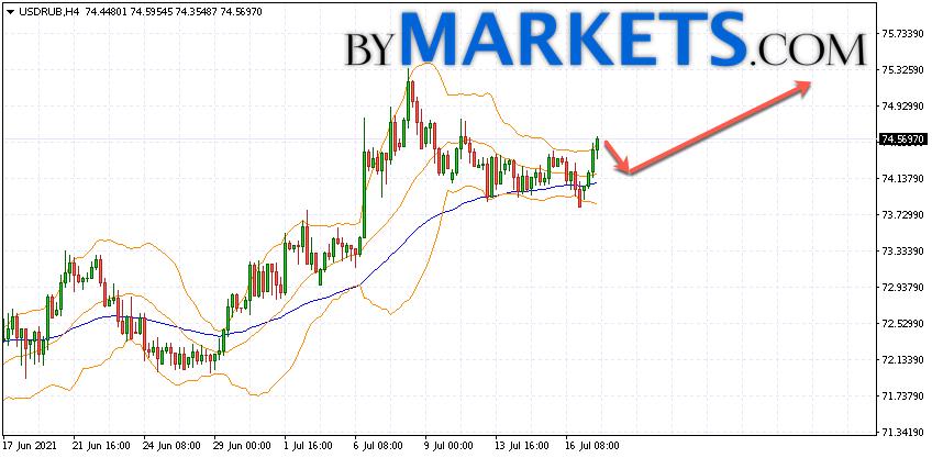USD/RUB forecast Dollar Ruble on July 20, 2021