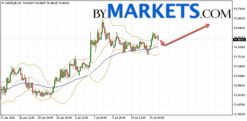 USD/RUB forecast Dollar Ruble on July 21, 2021