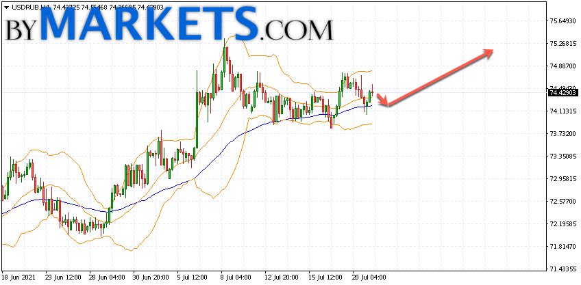 USD/RUB forecast Dollar Ruble on July 22, 2021