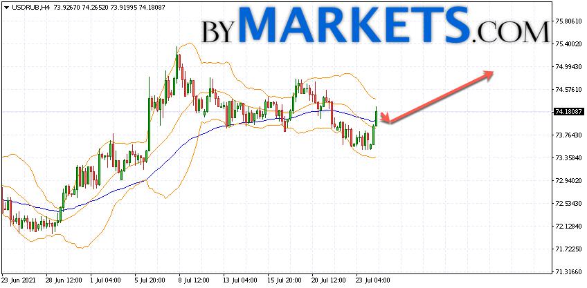 USD/RUB forecast Dollar Ruble on July 27, 2021