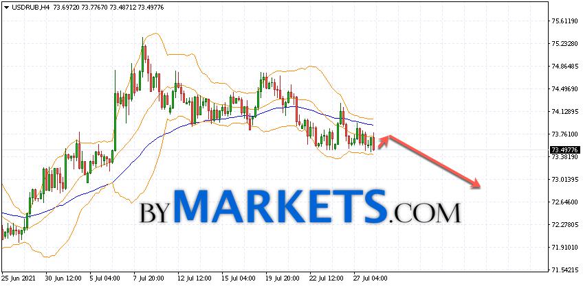 USD/RUB forecast Dollar Ruble on July 29, 2021