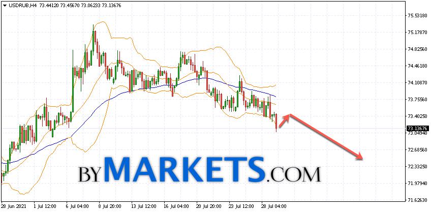 USD/RUB forecast Dollar Ruble on July 30, 2021