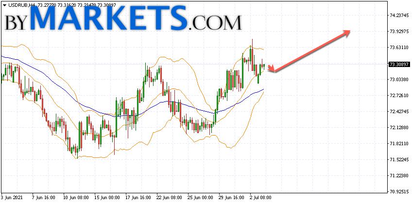 USD/RUB forecast Dollar Ruble on July 6, 2021
