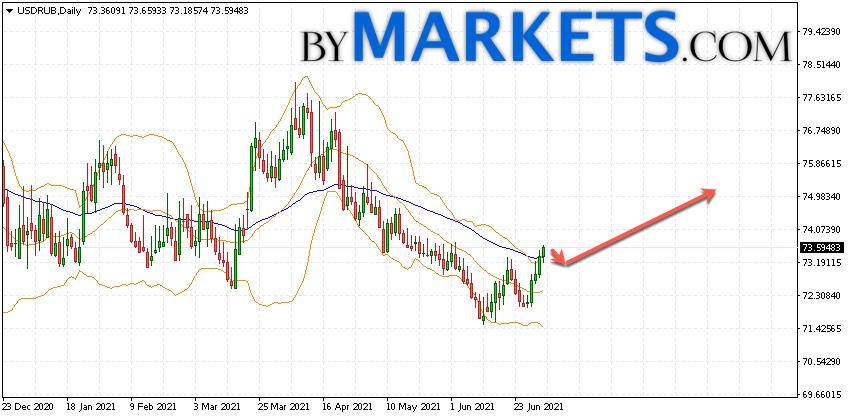 USD/RUB weekly forecast on July 9 — 11, 2021