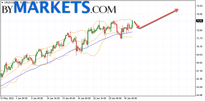WTI crude oil forecast and analysis on July 2, 2021