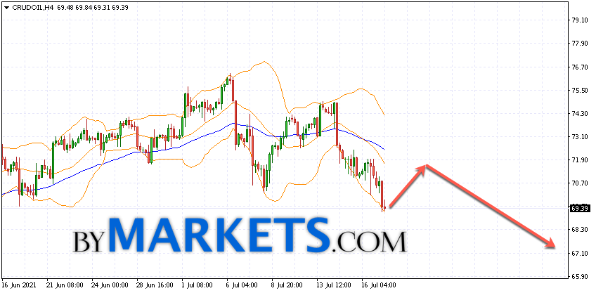 WTI crude oil forecast and analysis on July 20, 2021