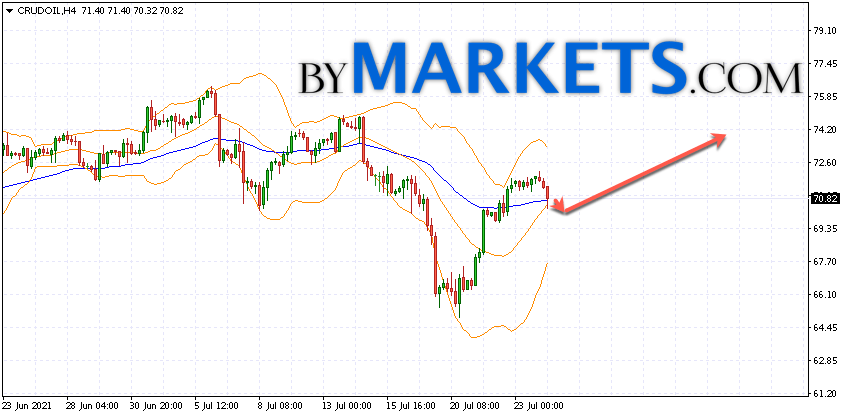 WTI crude oil forecast and analysis on July 27, 2021