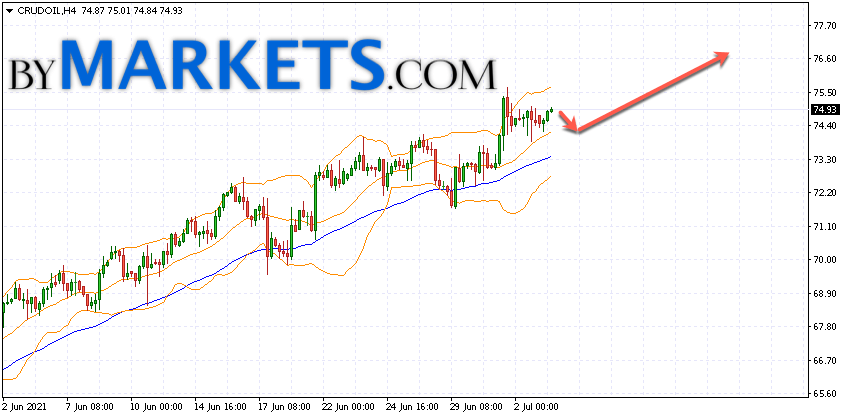 WTI crude oil forecast and analysis on July 6, 2021