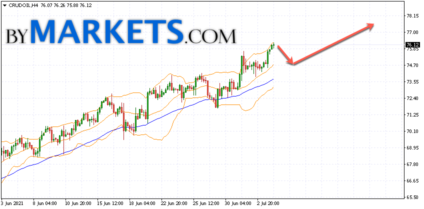 WTI crude oil forecast and analysis on July 7, 2021