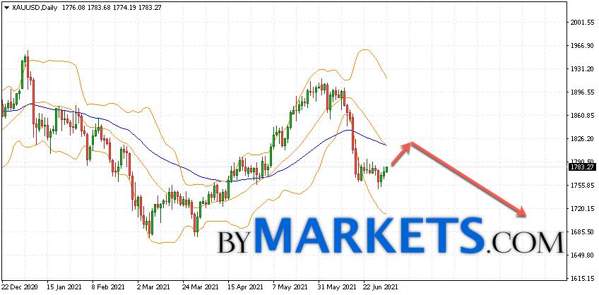 XAU/USD weekly forecast on July 9 — 11, 2021