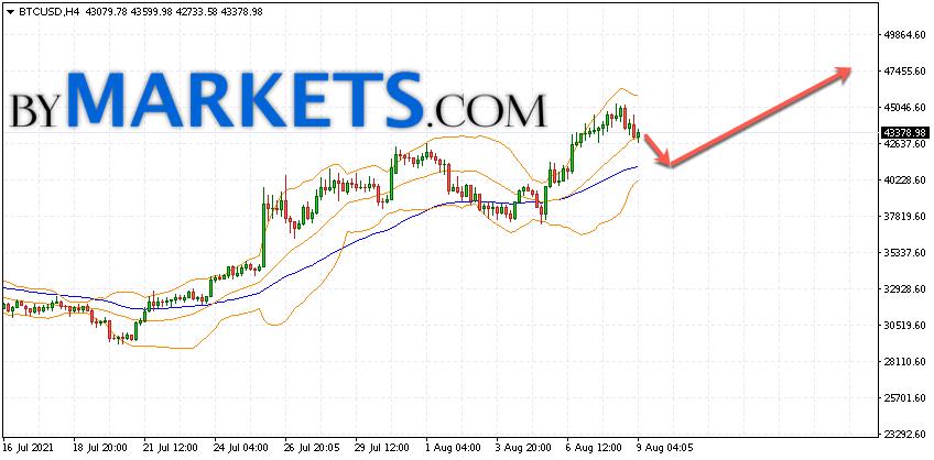 Bitcoin (BTC/USD) forecast and analysis on August 10, 2021