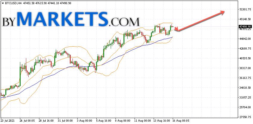 Bitcoin (BTC/USD) forecast and analysis on August 17, 2021