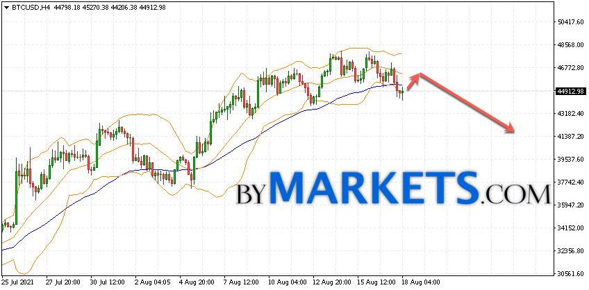 Bitcoin (BTC/USD) forecast and analysis on August 19, 2021