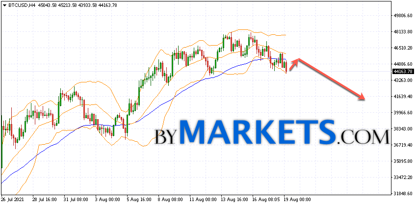 Bitcoin (BTC/USD) forecast and analysis on August 20, 2021