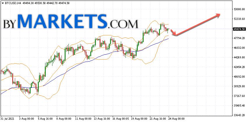 Bitcoin (BTC/USD) forecast and analysis on August 25, 2021