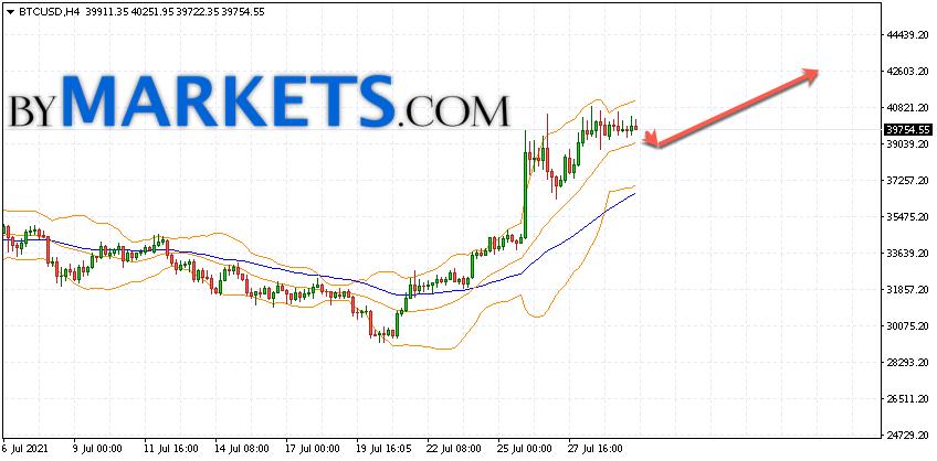 Bitcoin (BTC/USD) forecast and analysis on August 3, 2021