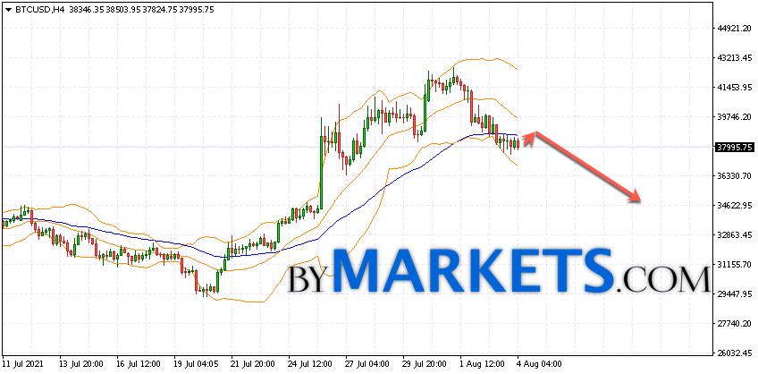 Bitcoin (BTC/USD) forecast and analysis on August 5, 2021