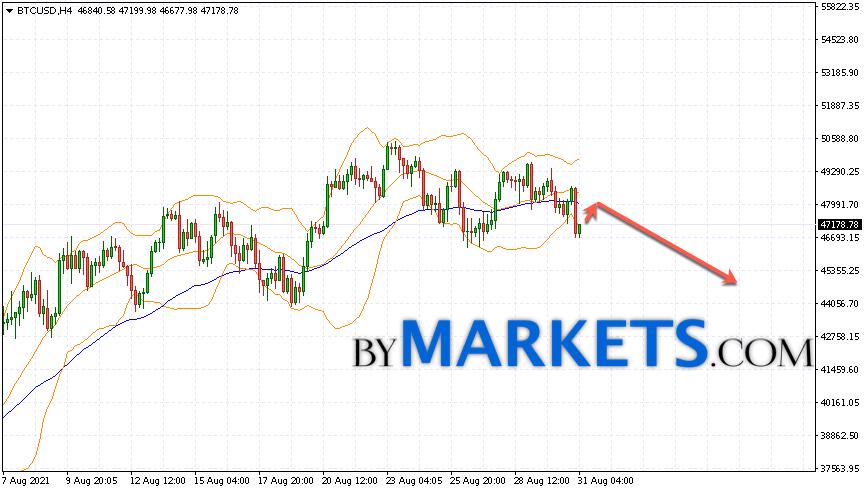 Bitcoin (BTC/USD) forecast and analysis on September 1, 2021