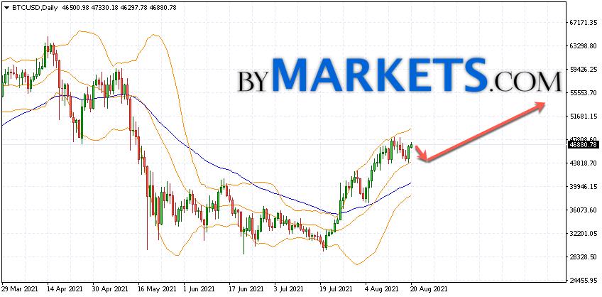 Bitcoin (BTCUSD) forecast on August 23 — 29, 2021
