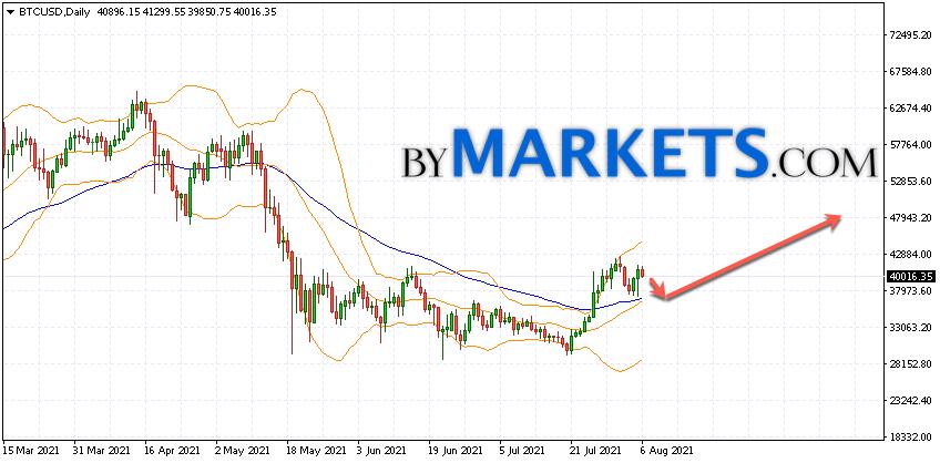 Bitcoin (BTCUSD) forecast on August 9 — 15, 2021