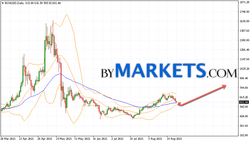 Bitcoin Cash (BCHUSD) forecast on August 30 — September 5, 2021