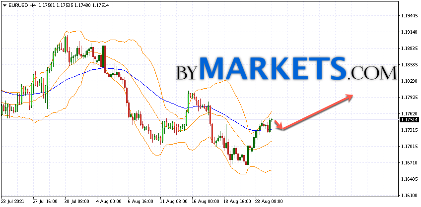 EUR/USD forecast Euro Dollar on August 25, 2021