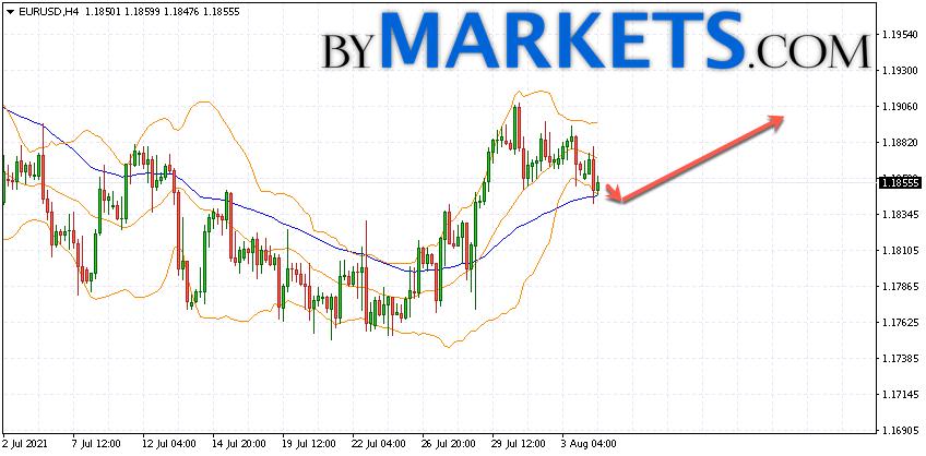 EUR/USD forecast Euro Dollar on August 5, 2021