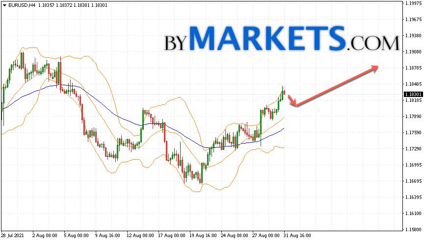 EUR/USD forecast Euro Dollar on September 1, 2021
