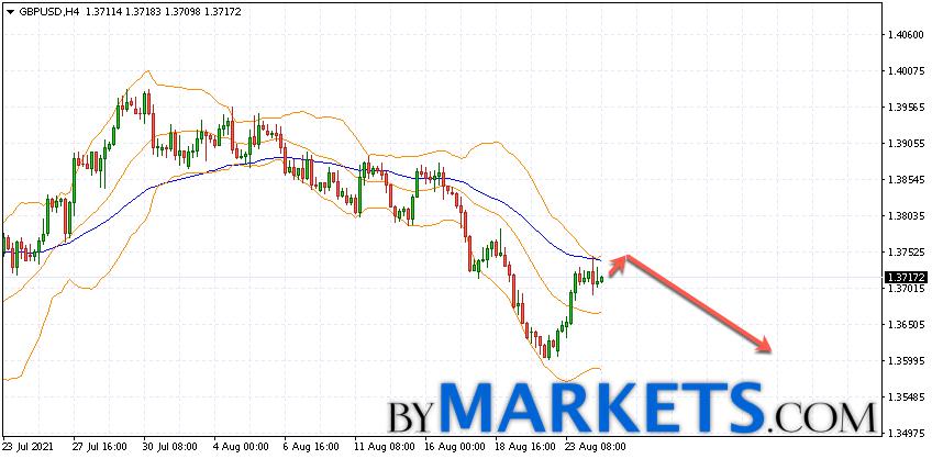 GBP/USD forecast Pound Dollar on August 25, 2021