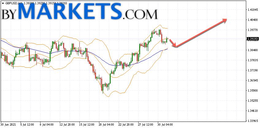 GBP/USD forecast Pound Dollar on August 3, 2021