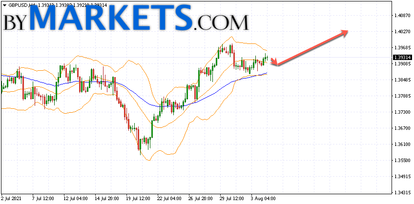 GBP/USD forecast Pound Dollar on August 5, 2021