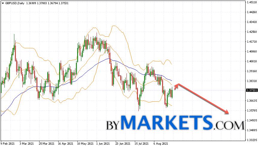 GBP/USD forecast on August 30 — September 3, 2021