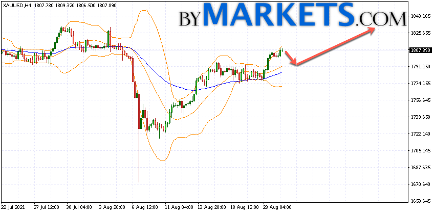 GOLD forecast and XAU/USD analysis on August 25, 2021