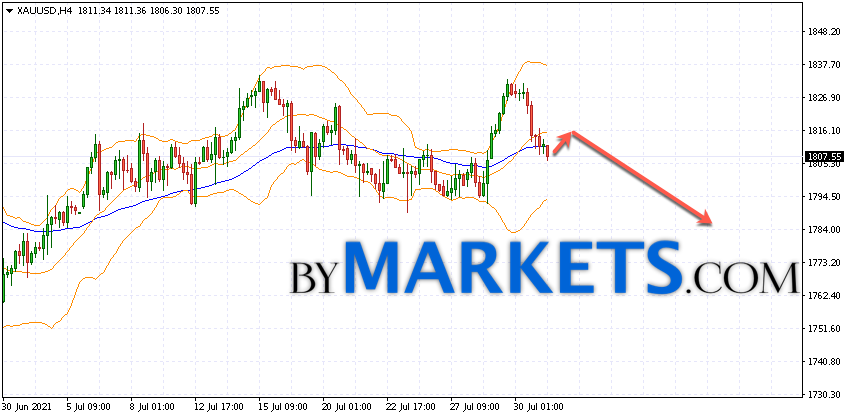 GOLD forecast and XAU/USD analysis on August 3, 2021