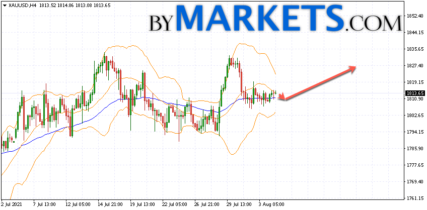 GOLD forecast and XAU/USD analysis on August 5, 2021
