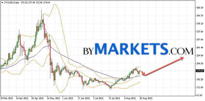 Litecoin (LTC/USD) forecast on August 23 — 29, 2021