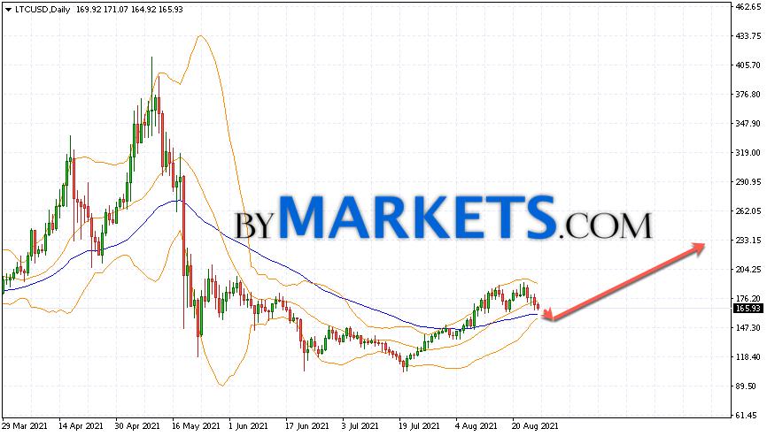 Litecoin (LTC/USD) forecast on August 30 — September 5, 2021