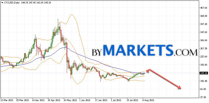 Litecoin (LTC/USD) forecast on August 9 — 15, 2021