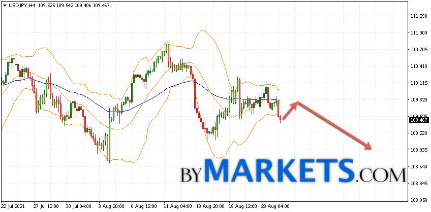 USD/JPY forecast Japanese Yen on August 25, 2021