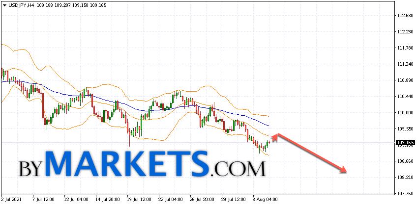 USD/JPY forecast Japanese Yen on August 5, 2021