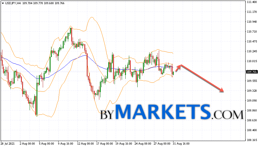 USD/JPY forecast Japanese Yen on September 1, 2021
