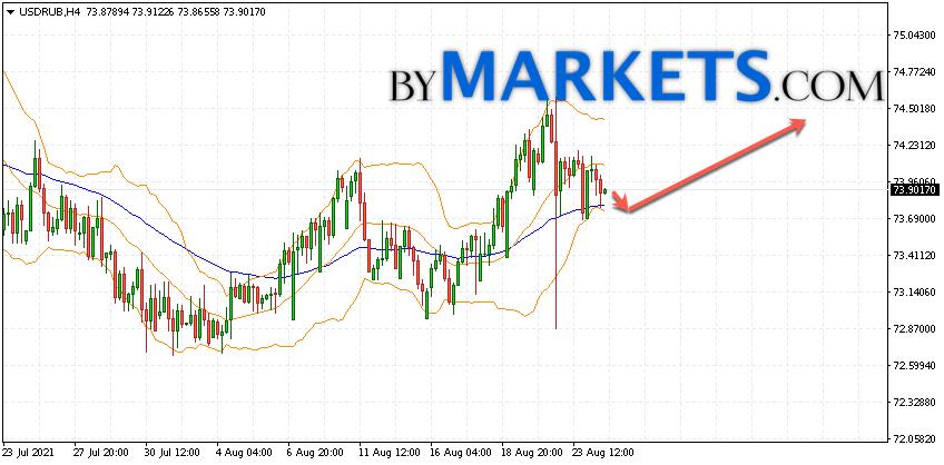 USD/RUB forecast Dollar Ruble on August 25, 2021