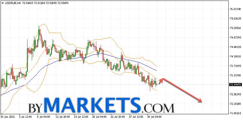 USD/RUB forecast Dollar Ruble on August 3, 2021