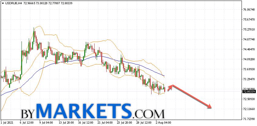 USD/RUB forecast Dollar Ruble on August 4, 2021
