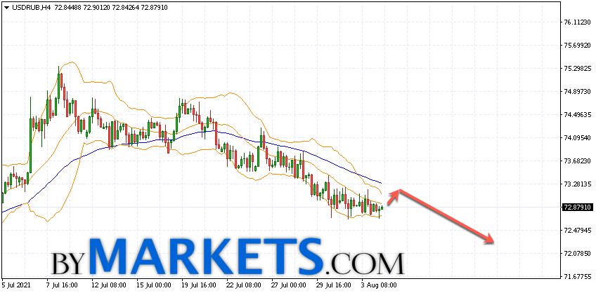 USD/RUB forecast Dollar Ruble on August 5, 2021USD/RUB forecast Dollar Ruble on August 5, 2021