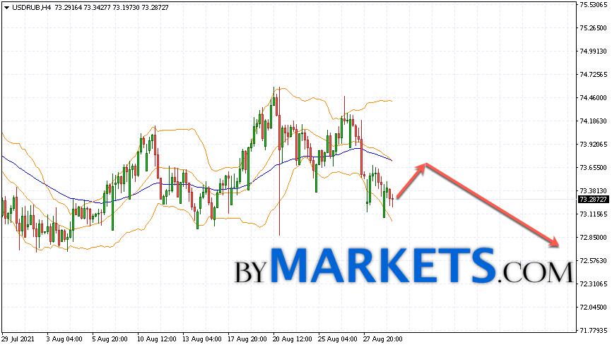 USD/RUB forecast Dollar Ruble on September 1, 2021